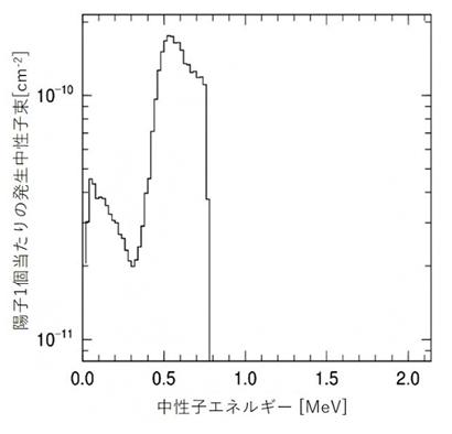 RANS-IIのLi標的前方1mにおける中性子エネルギースペクトル(計算値)の図