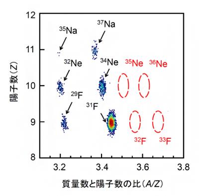 フッ素とネオン元素の中性子ドリップライン探索実験時の粒子識別図の画像
