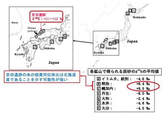日本における主要な辰砂(朱の原料)鉱山の位置と京田遺跡の図