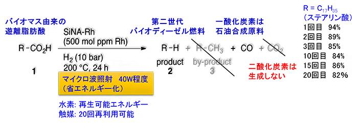 遊離カルボン酸を基質(原料)とした第二世代バイオディーゼル燃料合成反応の図