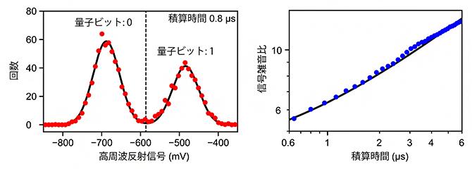 高速スピン量子ビット読み出しと性能評価の図