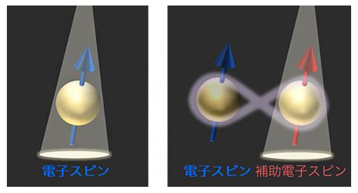 従来方法との比較の図