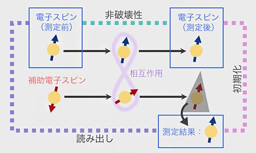 量子非破壊測定の3機能の図