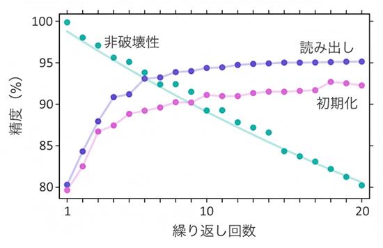 量子非破壊測定の性能評価の図