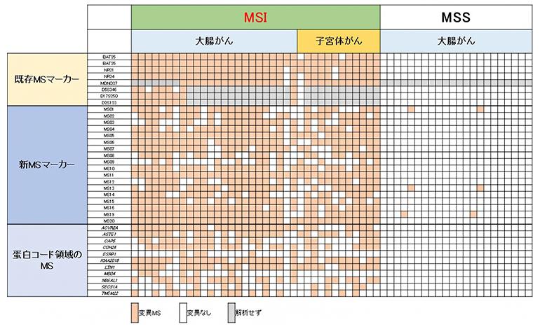 新規MSマーカーによる大腸がんと子宮体がんのMSI判定の図