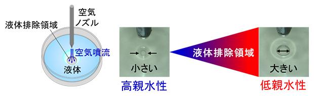 空気噴射液体排除法(AILE法)による物体表面の親和性評価の図