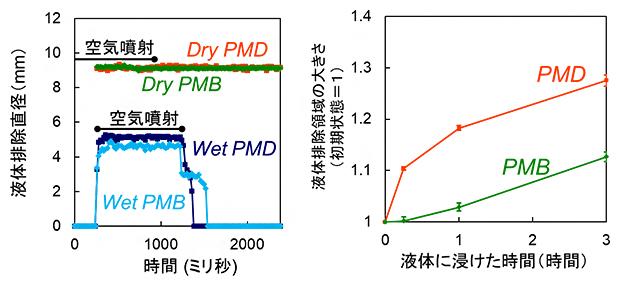ポリマーコーティングされたPET製フィルムの液体排除領域の大きさの変化の図