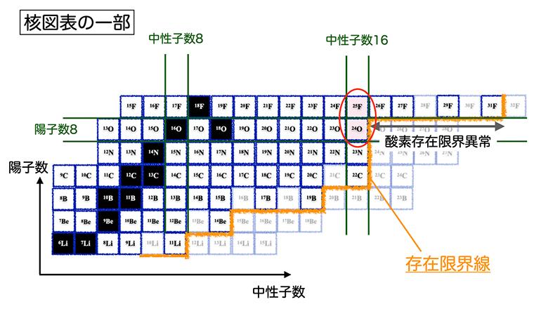 核図表の酸素同位体周辺の図