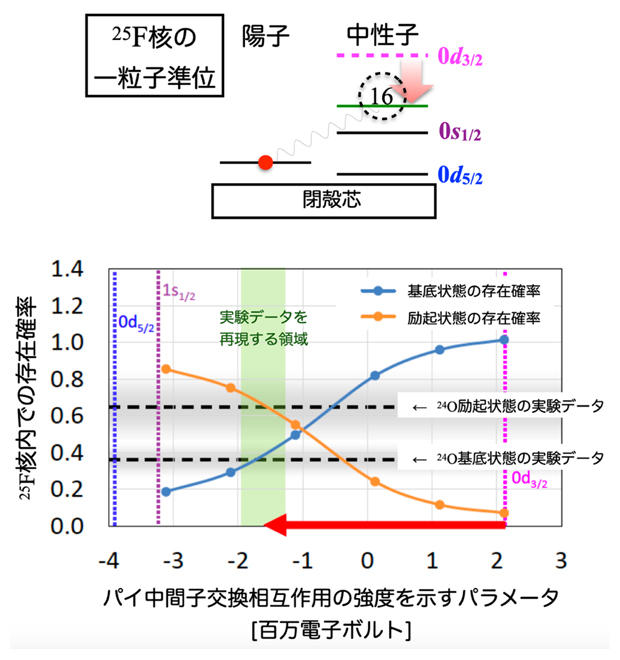 25F核内 24O核の基底状態と励起状態の存在確率の比較の図
