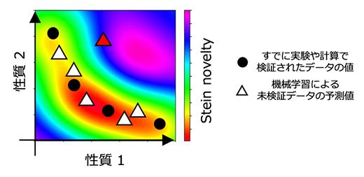 BLOXの枠組みにおける「例外」的物質の選択の模式図の画像