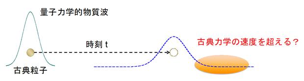 量子力学における情報の伝達の図
