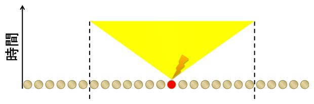 線形光円錐の概要図(1次元)の図