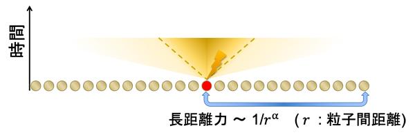 有効な線形光円錐の概要図(1次元)の図