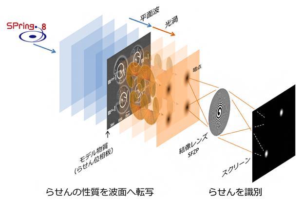 本研究で開発したX線顕微鏡の模式図の画像
