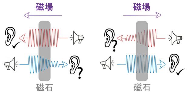 音響整流装置の概念図の画像
