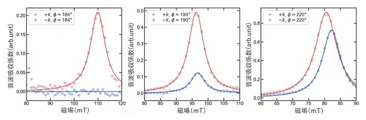 音波吸収量の磁場方向依存性の図