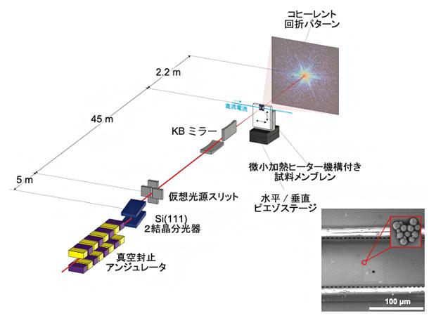 加熱その場X線タイコグラフィ計測実験の概略図の画像