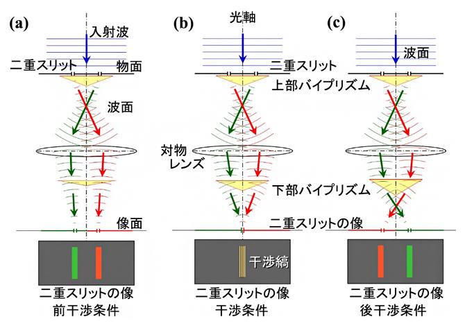 伝搬距離ゼロでの2波干渉の様子の図