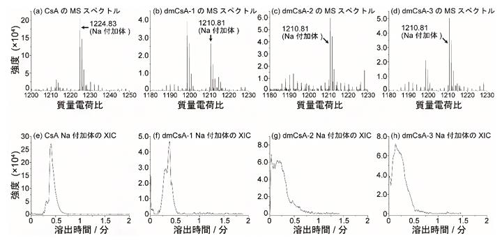 10分間培養したMCF-7細胞のSCC-MS分析結果の図