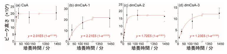 3~1440分間培養したMCF-7細胞のSCC-MS分析結果の図