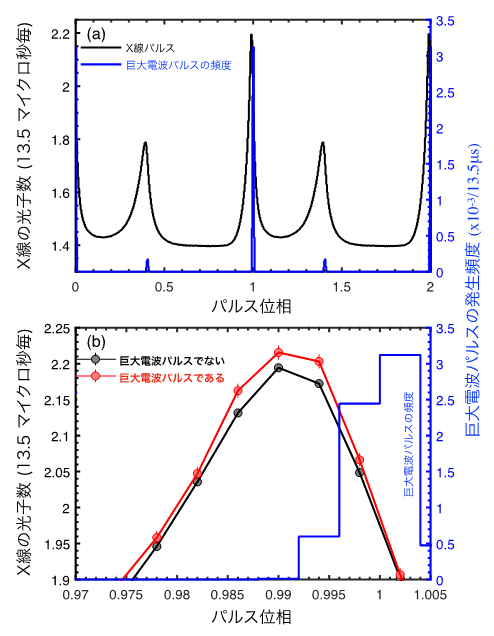 かにパルサーのパルス波形と検出されたX線増光の図