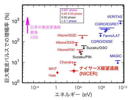 巨大電波パルス(GRP)に同期した可視光とX線、ガンマ線の増幅率の図
