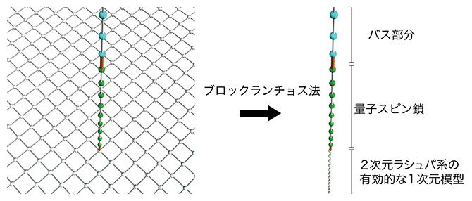 ブロックランチョス法による基底変換の図