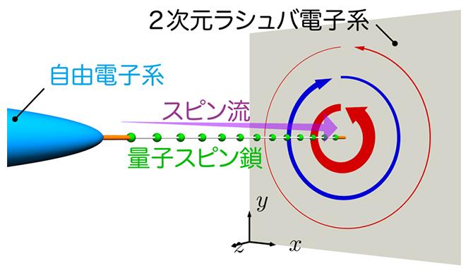 シミュレーションのセットアップの図