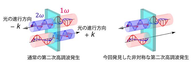 通常の第二次高調波発生(左)と今回発見した非対称な第二次高調波発生(右)の図