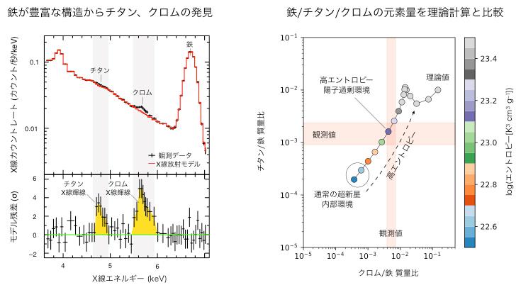 チタン、クロムの発見と元素量の理論計算との比較の図