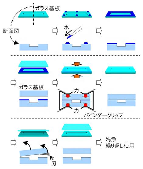 開発した何度も着脱可能なガラス基板の接着法の図
