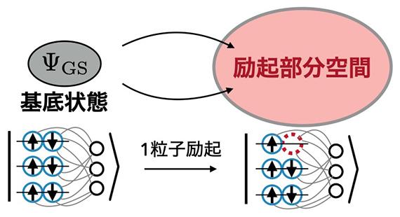 ニューラルネットワークを用いたバンド構造の計算の図