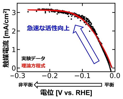実験データと理論方程式の整合性の図