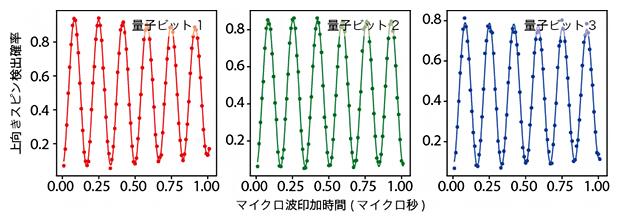 単一量子ビット操作の図