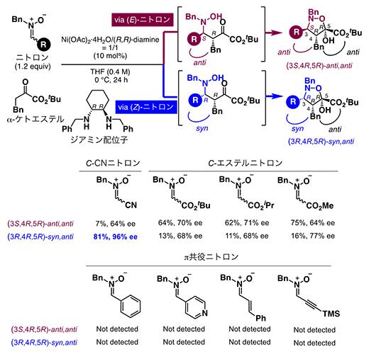 (3+2)環化付加型反応におけるニトロンの置換基(R)の検討の図