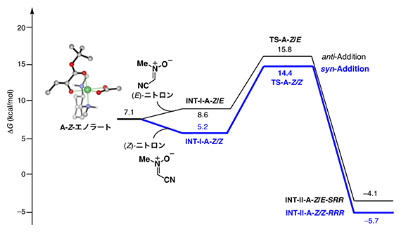 密度汎関数計算による反応機構解析の図