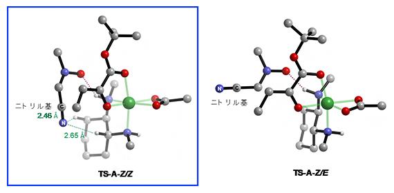 TS-A-Z/E とTS-A-Z/Zの遷移構造の違いの図
