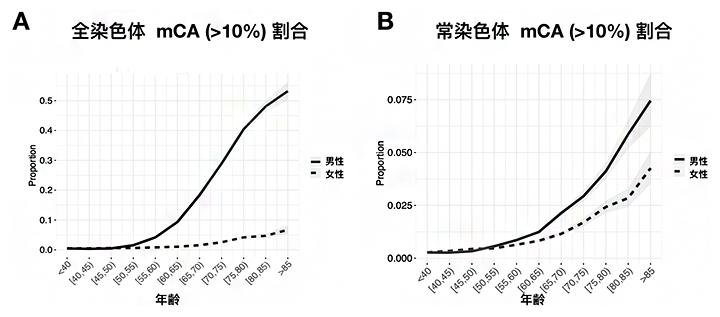 血液に体細胞モザイク(mCA)が10%以上存在する人の割合の年齢推移の図
