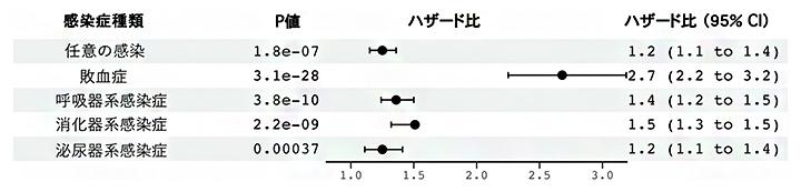 UKB、MGBB、FinnGenのデータを用いたメタ解析の結果の図