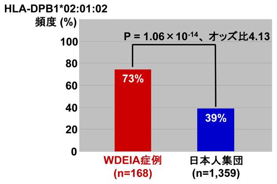 日本人WDEIA患者におけるHLA-DPB1*02:01:02の保有率の図