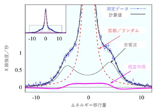 ナノメートル空間で観測された水の集団運動の相互作用の図