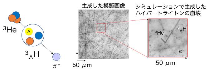 物理シミュレーションと画風変換技術によって作成した模擬画像の図
