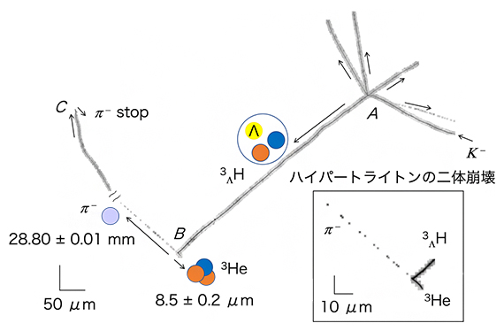 本研究で検出された最初のハイパートライトン事象の図