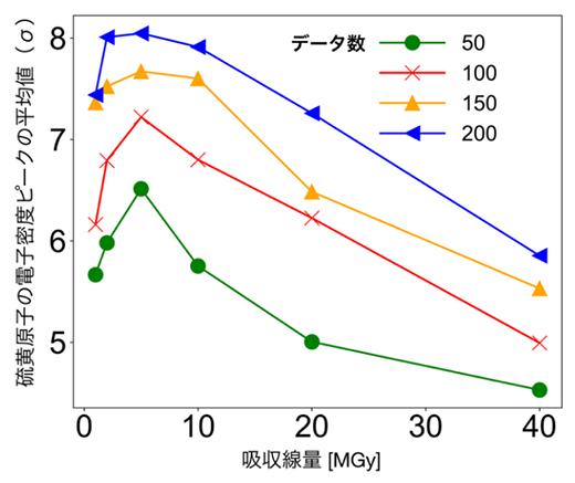 吸収線量と硫黄原子の電子密度ピークの関係の図