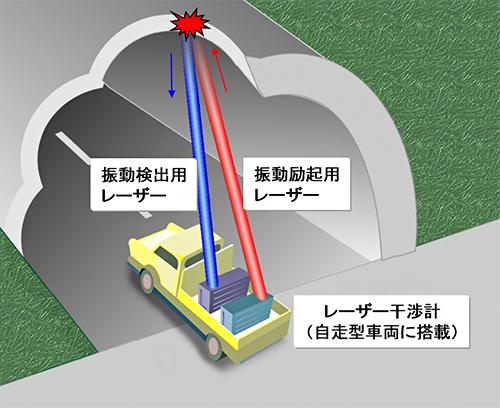 レーザー誘起振動波診断技術のイメージ図の写真