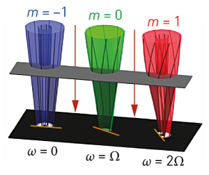 Image of the rotation of quantum electrons
