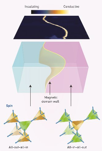 small image of magnetic phases