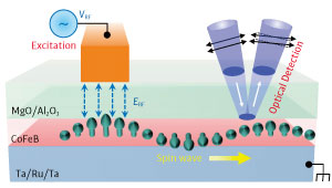 small image of spin waves in the nanoscale regions under an electrode