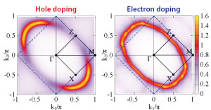 Figures showing hole and electron doping