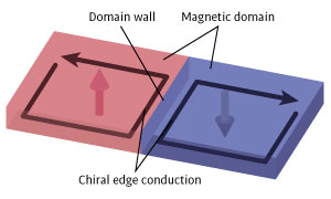 Image of two magnetic domains